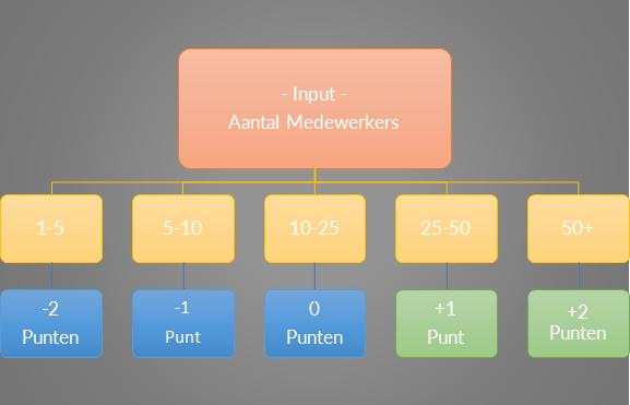 Lead scoring puntensysteem