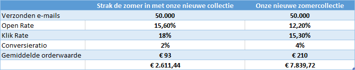 Belangrijke metric e-mailmarketing in een tabel