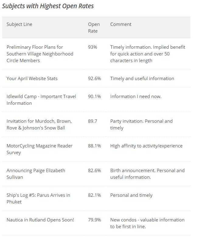 Onderwerpen voor e-mails bij e-mailmarketing