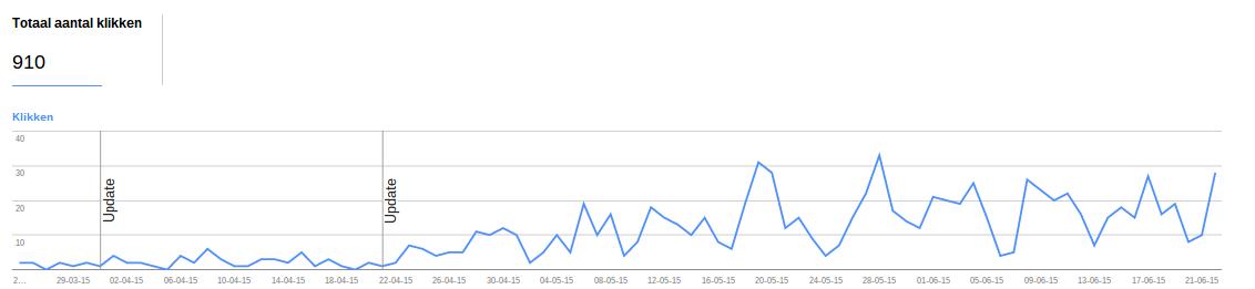 SEO Google Webmaster Tools aantal kliks