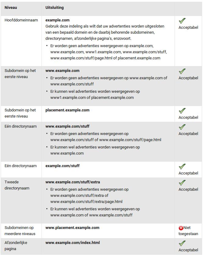 Websites toevoegen of blokkeren bij het Google Display Netwerk