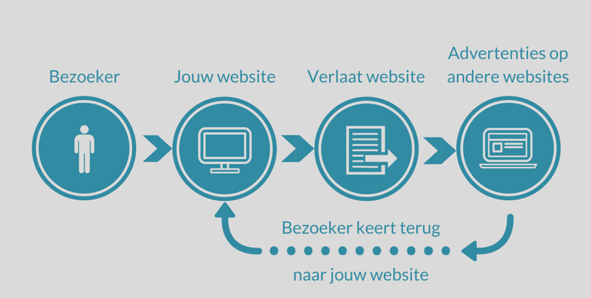 De beginnershandleiding voor retargeting met advertenties