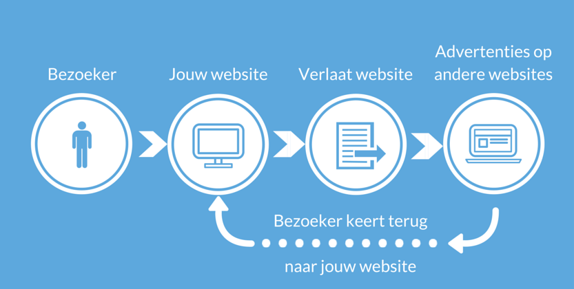 In 30 Minuten Twitter Retargeting Opzetten